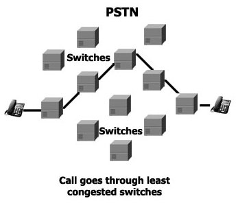 PSTN switches calls through least congested path